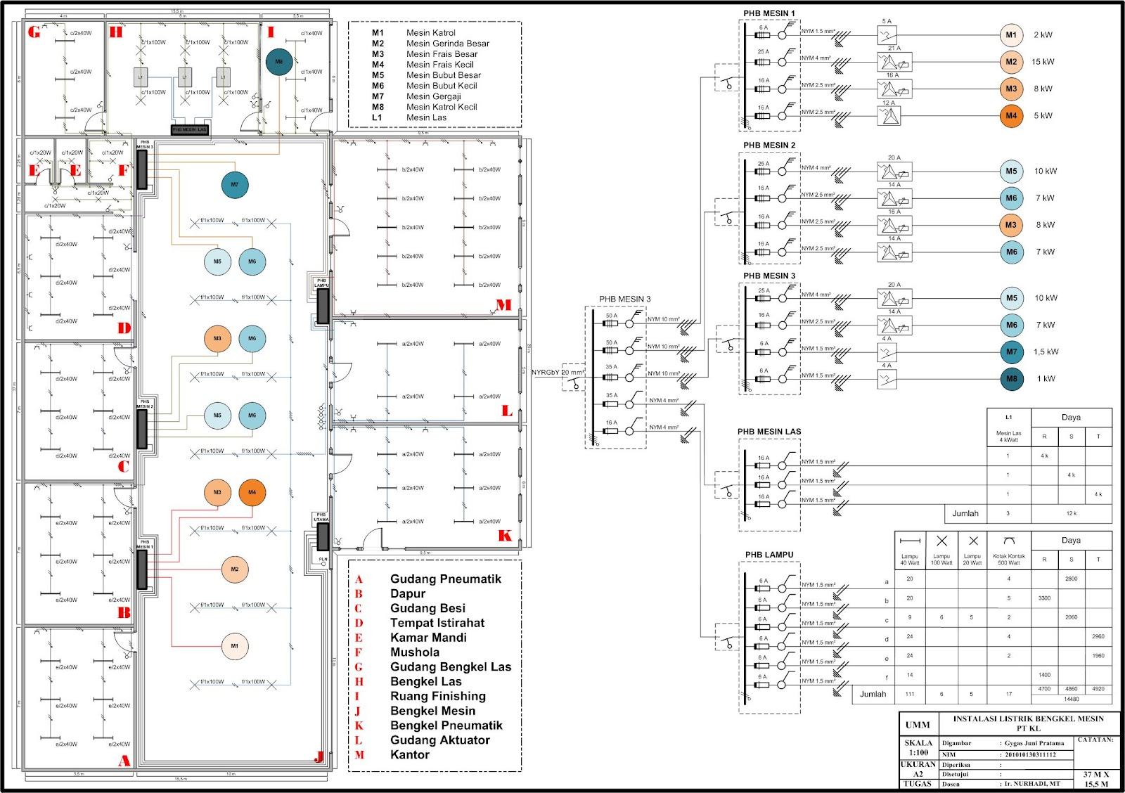 Pelatihan Desain Dan Perhitungan Material Listrik Bangunan