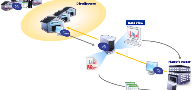 Distributed Control System (DCS) Engineering