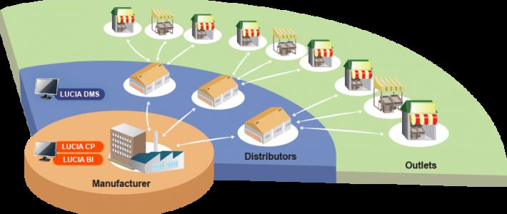 Distributorship Management Training
