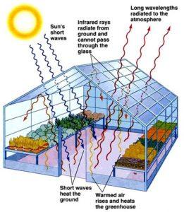 Efisiensi Energi dan Penurunan Gas Rumah Kaca