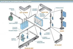 Electrical Distribution System Protection