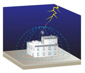 Electrical Grounding and Lighting Protection